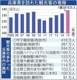 姫路城外国人100万人9
